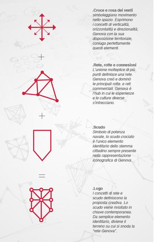 003 | Logo per Genova * Comunicazione = OfficineMultiplo